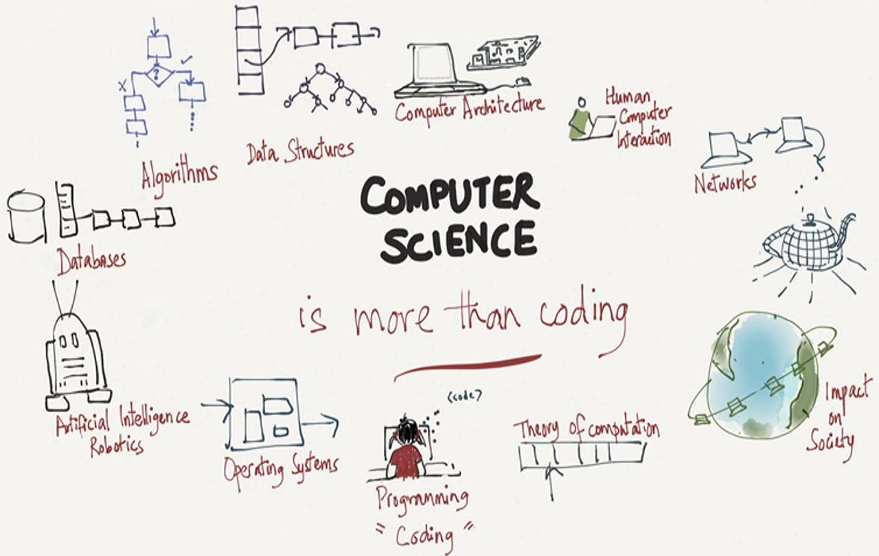 DU HỌC NGÀNH COMPUTER SCIENCE: TOP 5 NGÀNH HOT THỜI ĐẠI 4.0